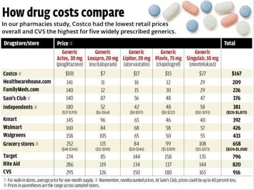 generic drug chart